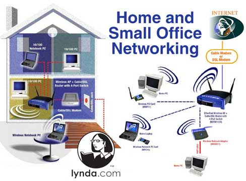 Lynda.com Home and Small [Office] Networking Interactive Tutorial